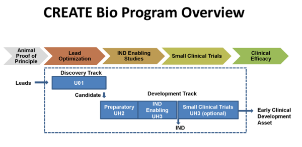 CREATE-Bio-Program-Overview
