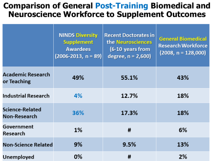 Data from NINDS Internal Analysis, NIH OER Division of Biomedical Research Workforce and NSF NCSES Data