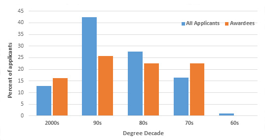 Figure 1. Applicants and proposed awardees with respect to the decade in which they received their last degree (ie., MD, PhD).
